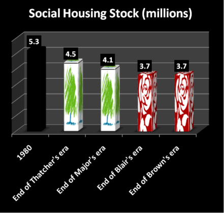 social housing stock
